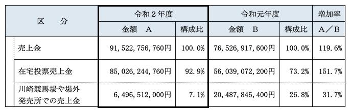 令和2年度 川崎競馬開催成績