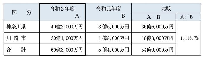令和2年度 構成団体への収益配分