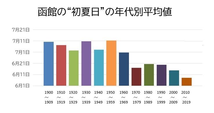 20200605函館の初夏日