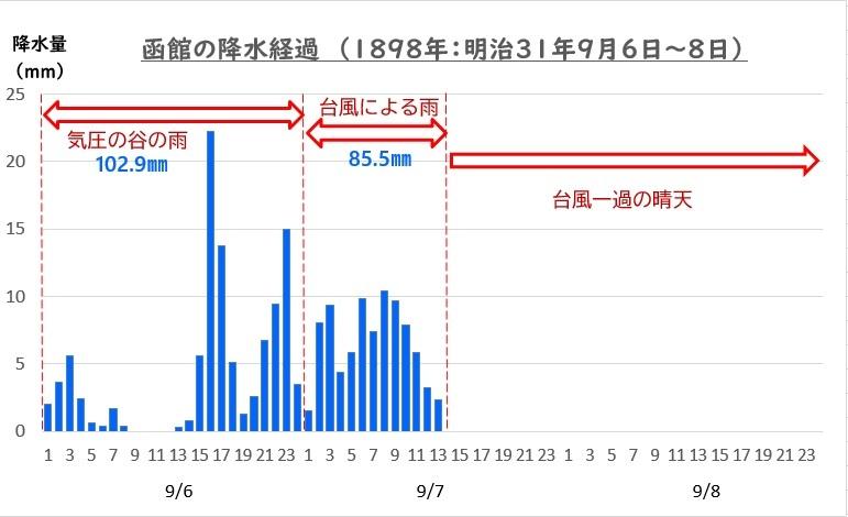 18980906 函館の降水経過