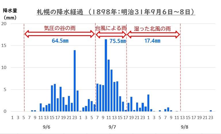 18980906 札幌の降水経過