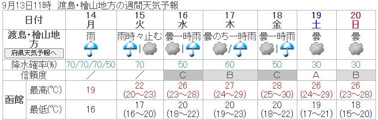 20200913週間天気