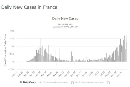 daily new infection france091020