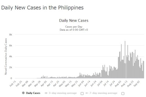 Daily new infection Philippines091020