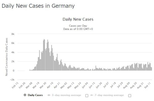 Daily new infection Germany 091320