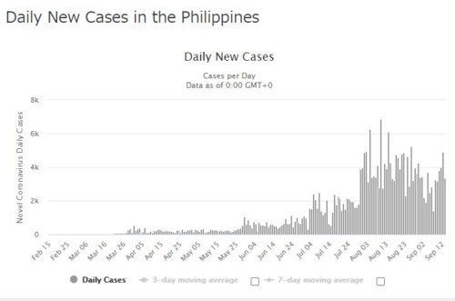 Daily new infection Philippines 091320
