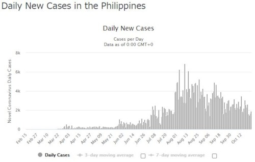 Daily new cases PH 102420