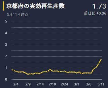 実行再生産数_京都