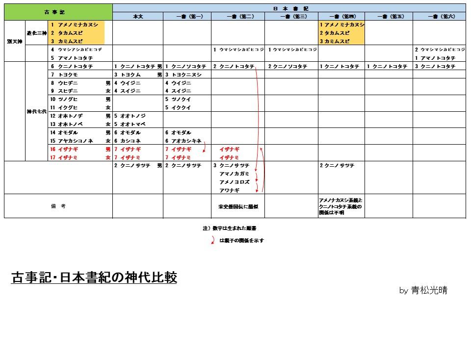 古事記・日本書紀神代比較