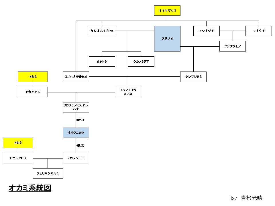 オカミ系統図