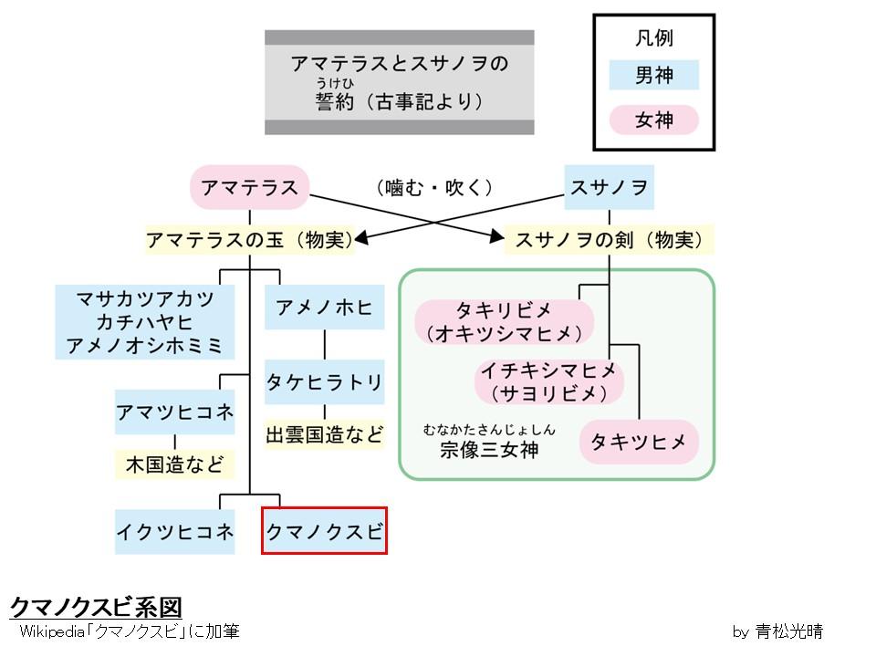クマノクスビ系図