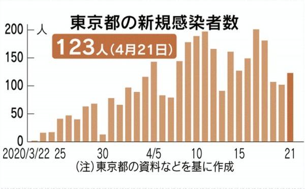 東京のコロナの新規感染者数は減少してきたのでしょうね。 サムネイル画像