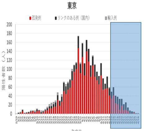 東京でさえ新型コロナウイルスの陽性者はピークアウトしているのですから、なぜほとんど患者さんがいない地域まで非常事態を続けなければならないのでしょうか。 サムネイル画像