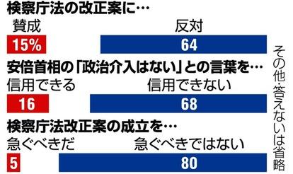 内閣支持率低下 全国世論調査(2020年5月16、17日・朝日新聞) サムネイル画像