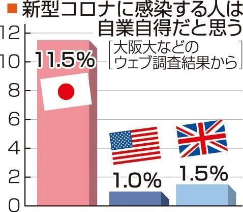 「コロナは自業自得」 by 大阪大学などによるweb調査 サムネイル画像