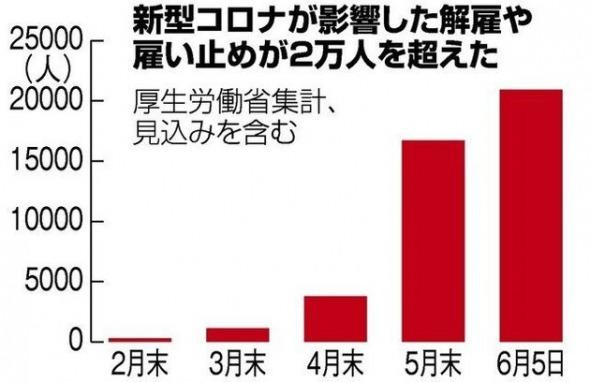 「コロナ失職2万人」 by 厚労省(6月9日・2020年) サムネイル画像