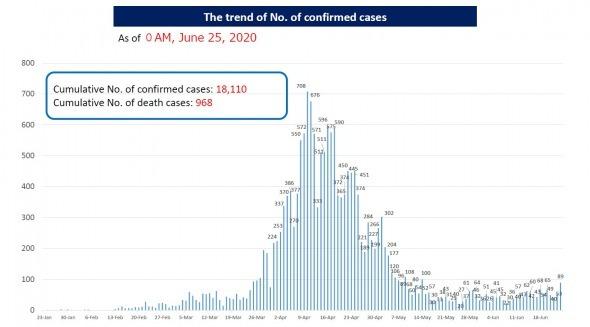新型コロナ新規感染者数  日本 VS アメリカ (2020年7月) サムネイル画像