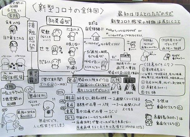 2 20.6.9 絵「細長い瓶」 医者3軒ほか (71)