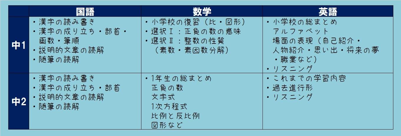 4月 学評範囲表