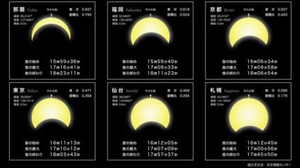 0-日食1