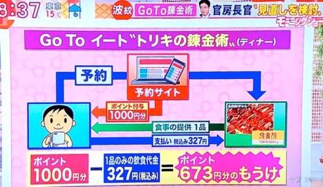 0-GoToイート1