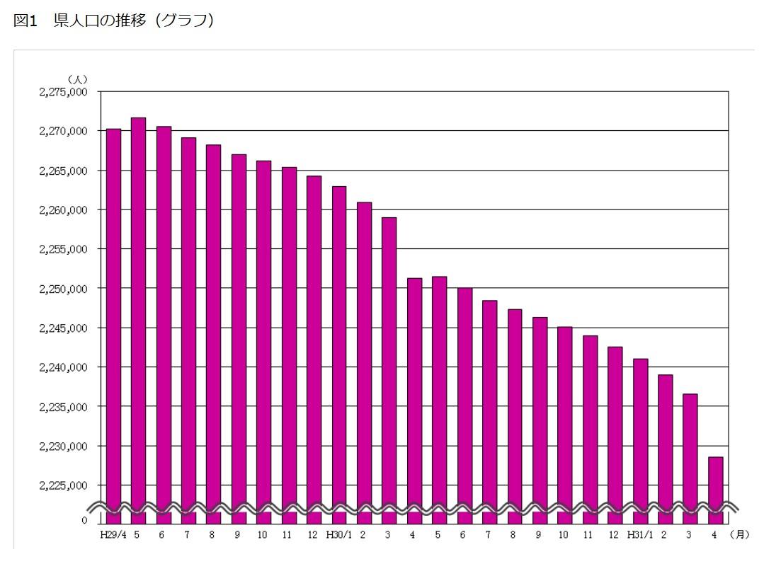 新潟県人口グラフ