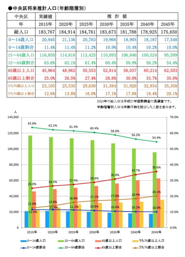 新潟市中央区 人口推移