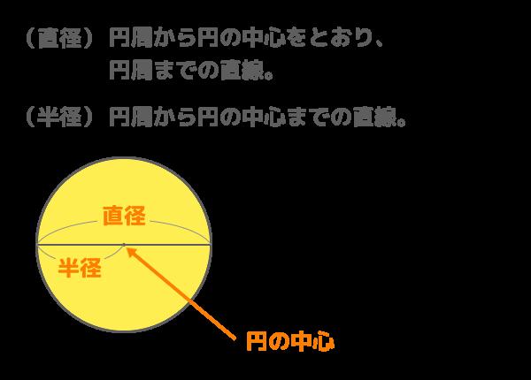 「円」の説明