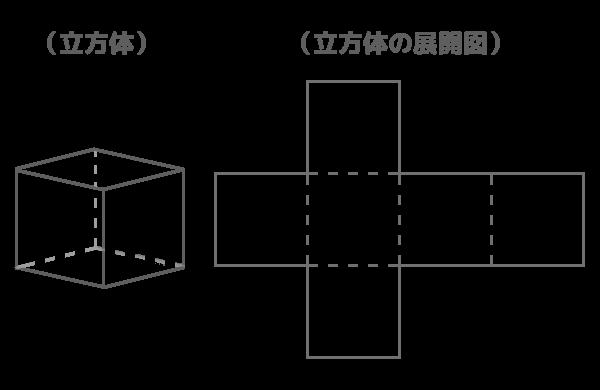 立体図形と展開図の絵