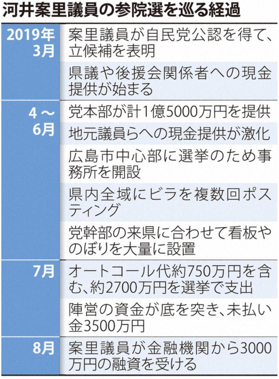 河井案里陣営 選挙買収資金 履歴