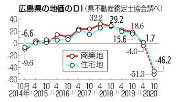 広島県の地価指数DI