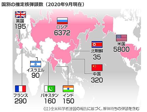 世界の核弾頭数 2020年