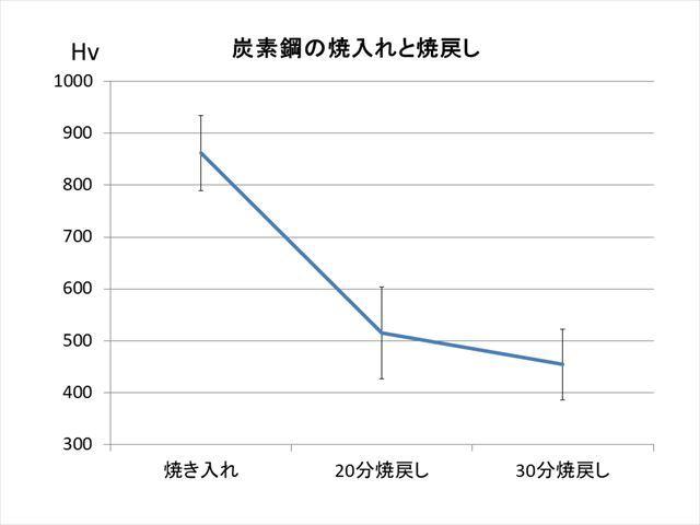 炭素鋼焼き入れ焼もどしグラフ、ブログ用_R