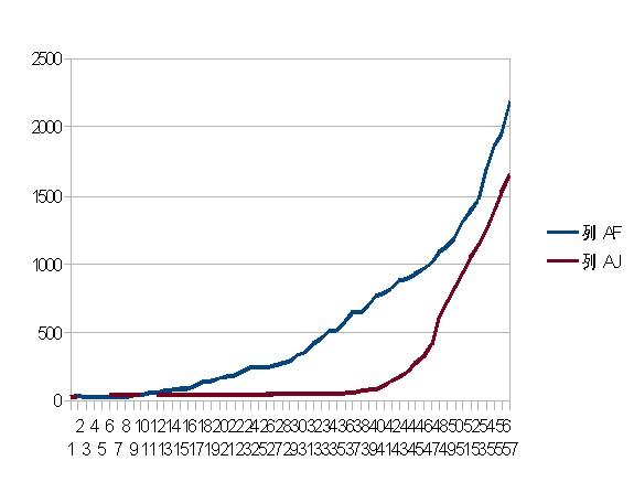日本、タイの感染者数推移