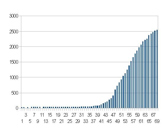 タイの感染者数の推移