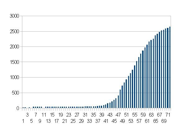 タイの感染者数推移