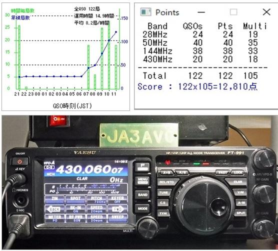 関西VHF2020