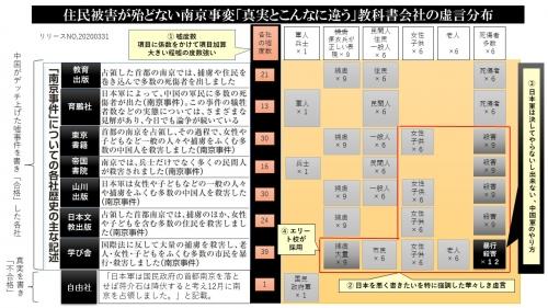 教科書の南京事件