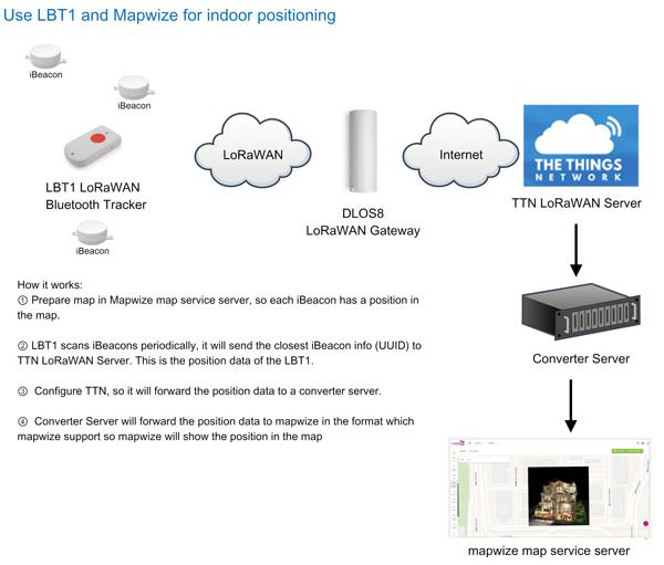 The Things Network(TTN)を完全サポートしたLoRaWAN Bluetooth (BLE) トラッカー LBT1 来月発売!