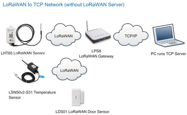 インターネット未接続でLoRaWANセンサ・データロガーシステムを構築する方法