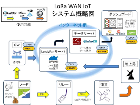 Flood Disaster Mitigation measures using The Things Network and Low Earth Orbit  by Wakayama University