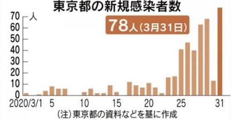20200331_CoronaVirus-TOKYO_Nikkei-01.jpg