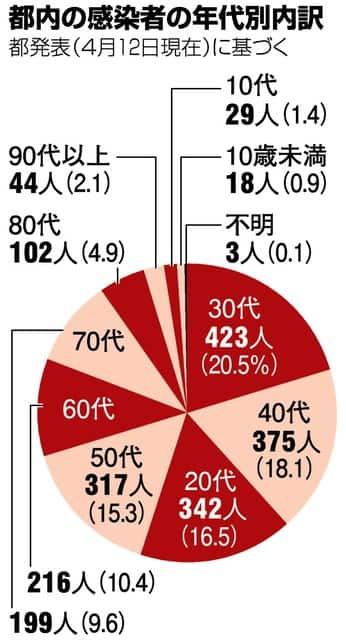 20200413_COVID19_TOKYO_Age%