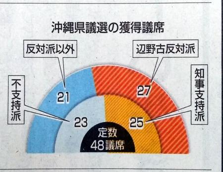 20200607_Nishinippon_Okinawakengisen_result-01.jpg