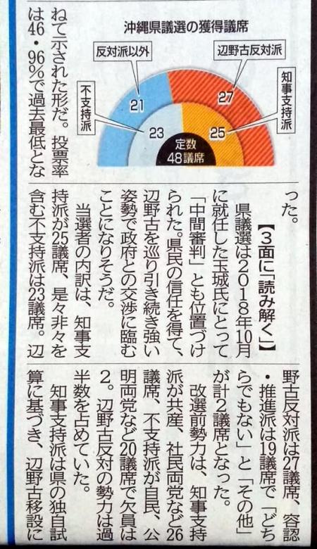 20200607_Nishinippon_Okinawakengisen_result-03.jpg