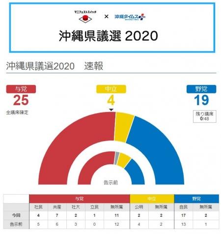 20200607_Okinawakengisen_result-01.jpg