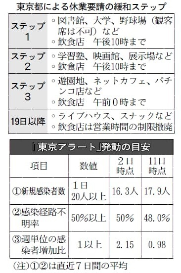 20200612_Nikkei_TokyoAlarm_01S_20200613023559c9f.jpg