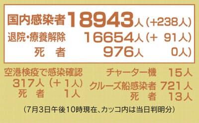 20200703_Nikkei-COVID19-02.jpg
