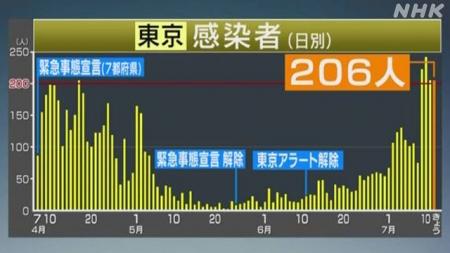 20200712_COVID-19_tokyo_NHK-01.jpg