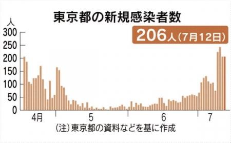 20200712_Nikkei-COVID19-01.jpg
